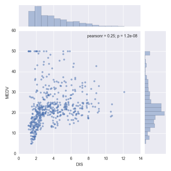 DIS-MEDV jointplot scatter with alpha 0.5