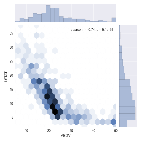 Dataset exploration: Boston house pricing — Neural Thoughts